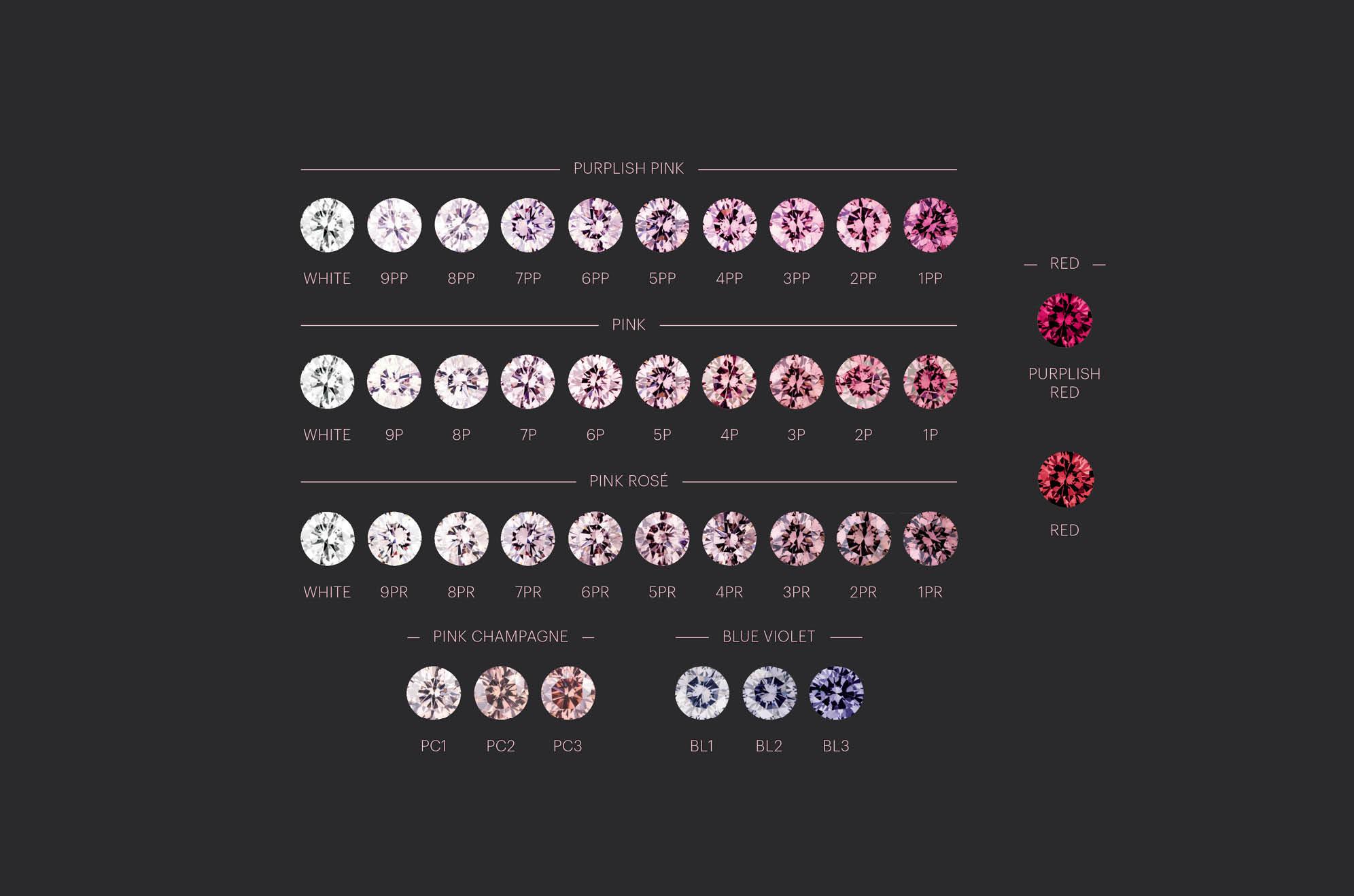 Argyle Diamond Chart