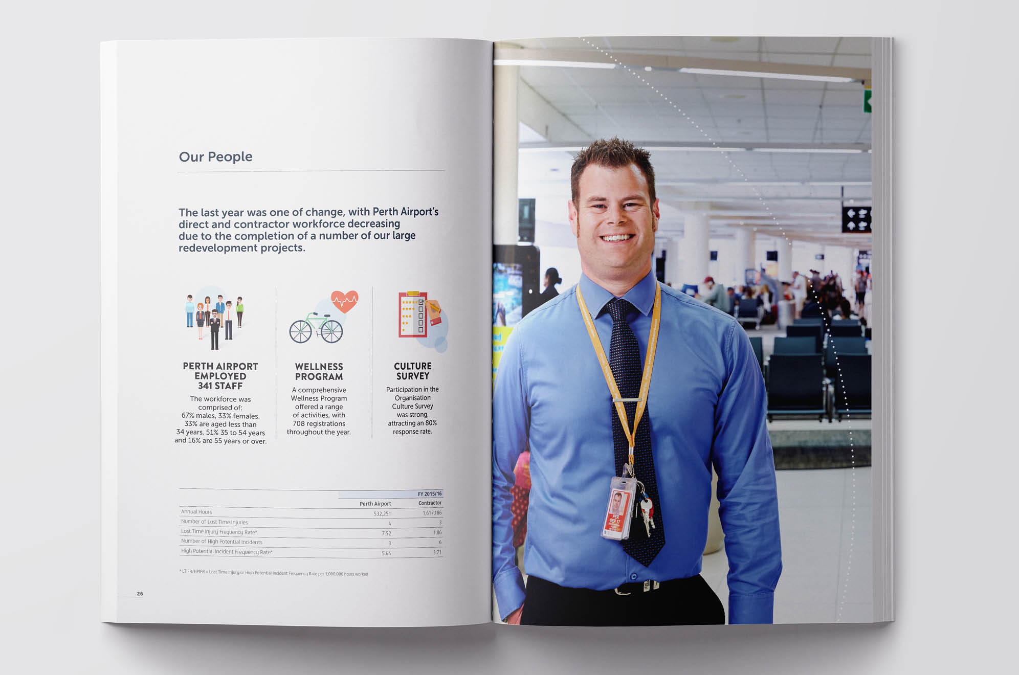 Perth Airport Annual Report Page